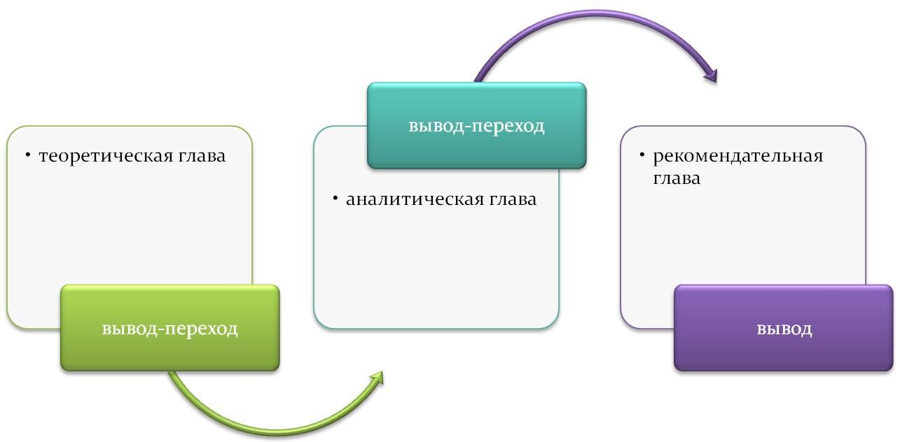Взаимосвязь теоретической и практической глав