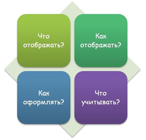 Оформление графических материалов
