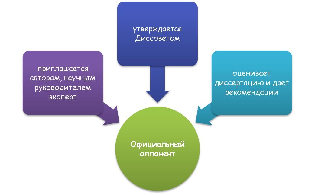 Понятие и суть официального оппонента