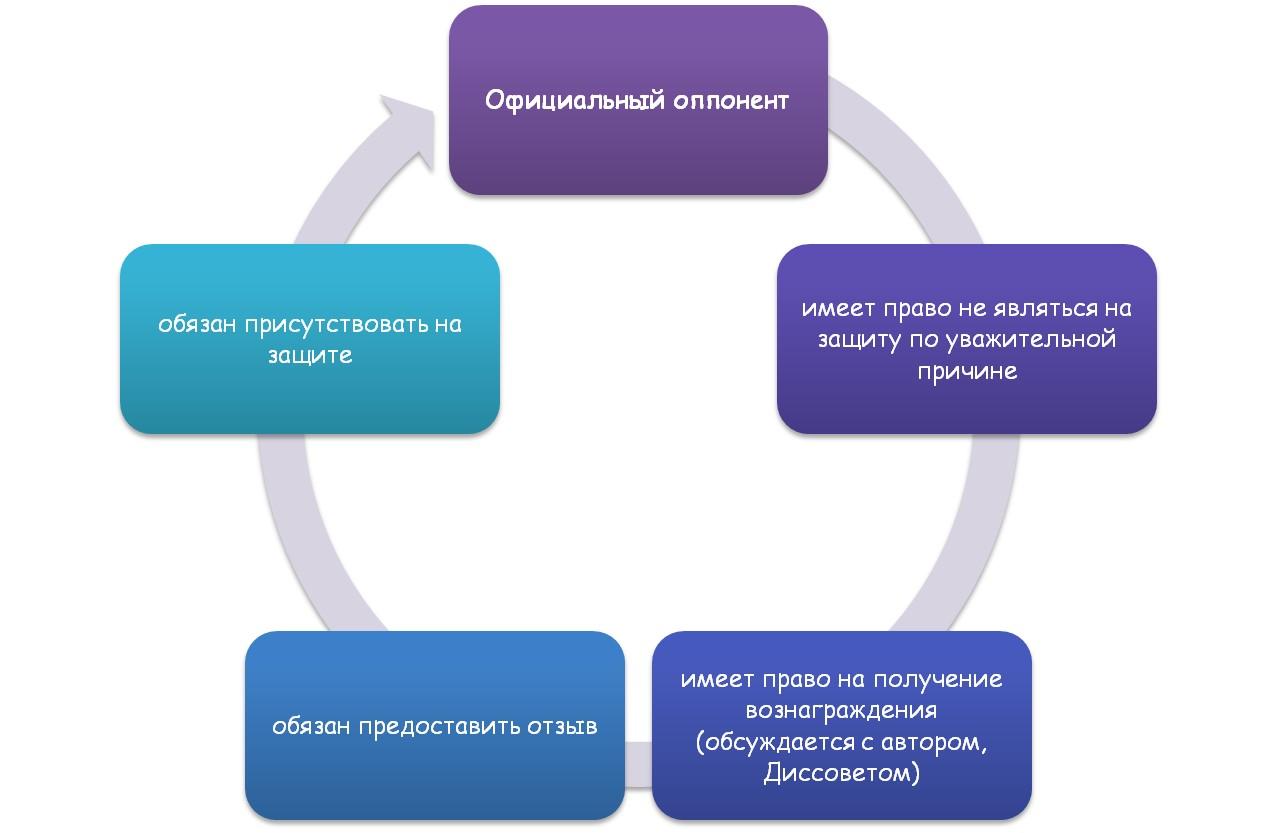 Основные функции официального оппонента