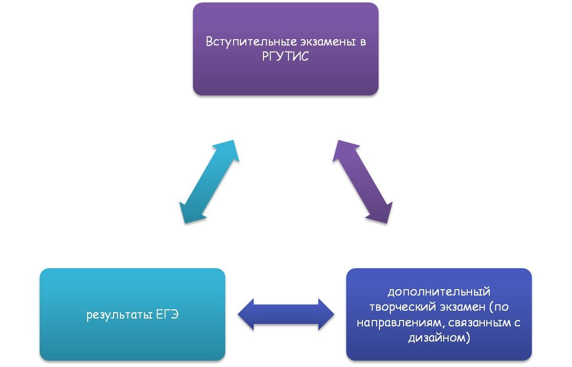 Вступительная компания РГУТИС