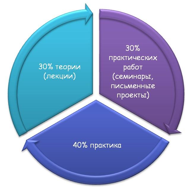 Особенности обучения в учебном заведнии