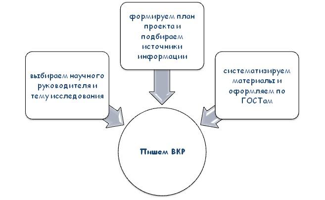 Этапы написания ВКР
