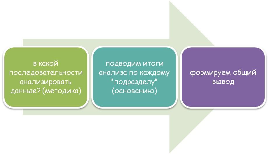Правильность оформления данных в работе