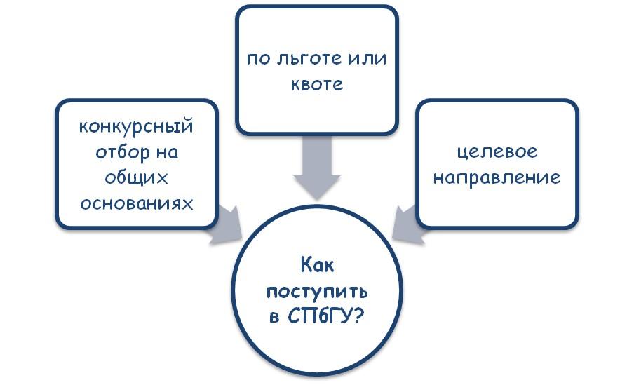 Как стать студентом Санкт-Петербургского горного университета