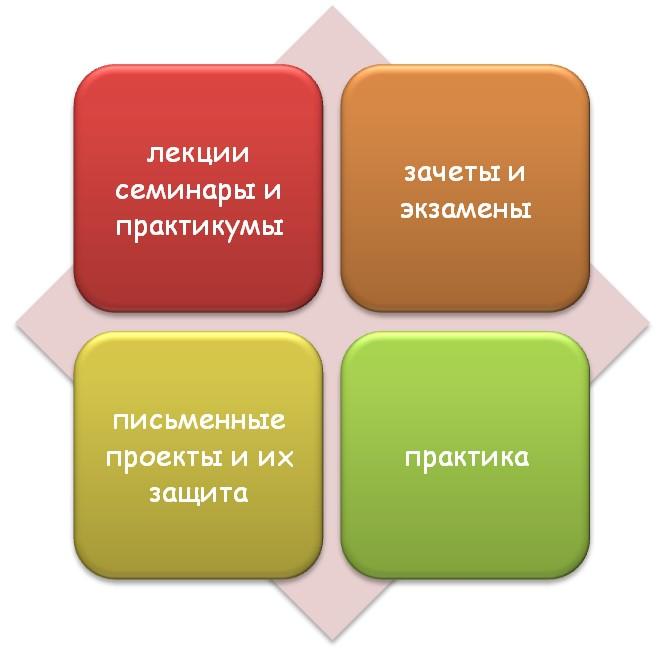 Особенности обучения