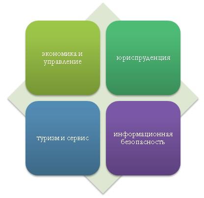 Основные направления для обучения