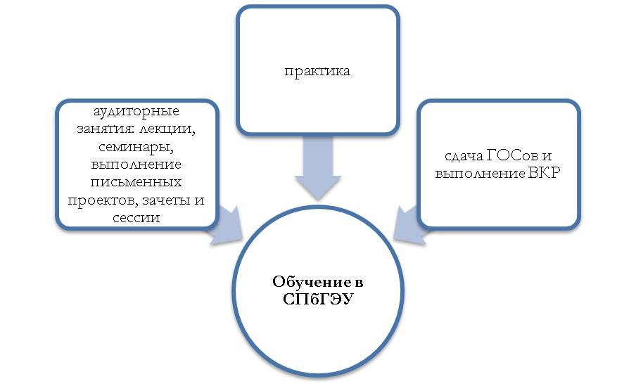 Особенности образовательного процесса в СПбГЭУ