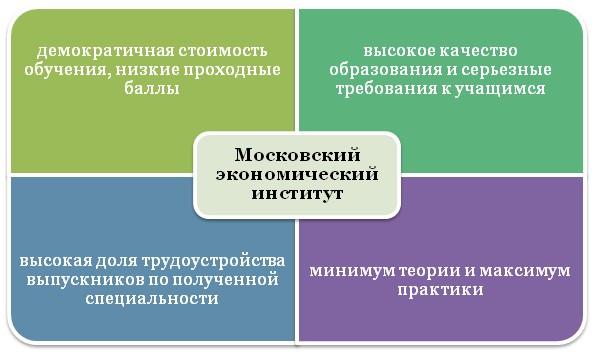 Особенности обучения в МЭИ