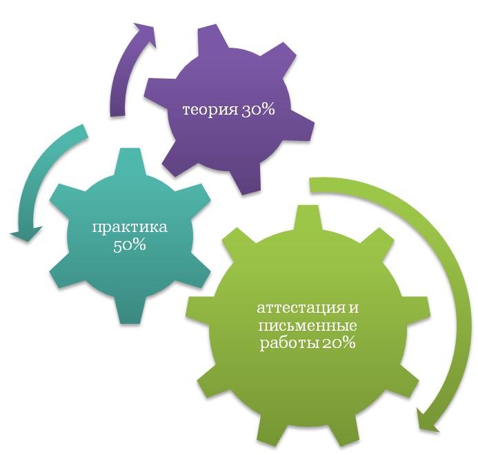 Образовательный процесс МЭИ