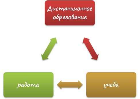 Возможность совмещать работу и учебу