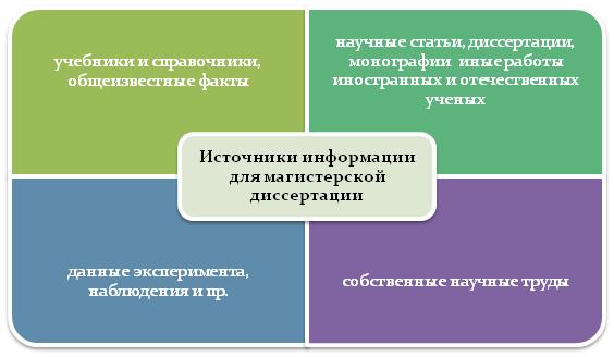 Источники информации для магистерской диссертации