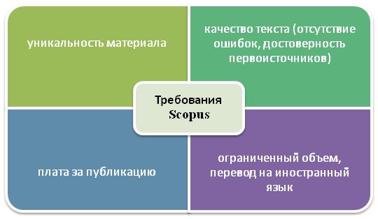 Требования в Scopus