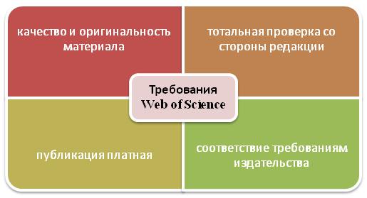 Требования Web of Science