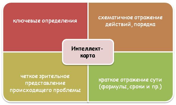 Понятие интеллект-карты