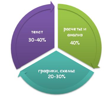 Процентное соотношения текста, схем и расчета анализа в разделе