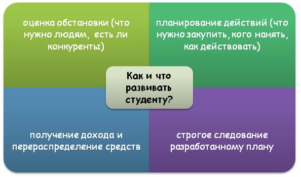 Как разработать план?