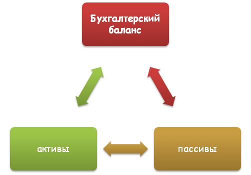 Из чего состоит бухгалтерский баланс?