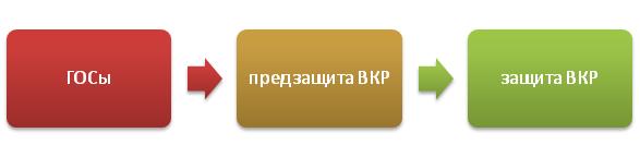 """""""Итоговая аттестация"""" для студента-выпускника"""