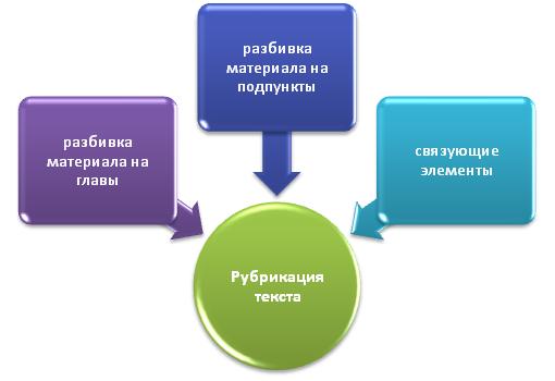 Рубрикация текста в диссертации