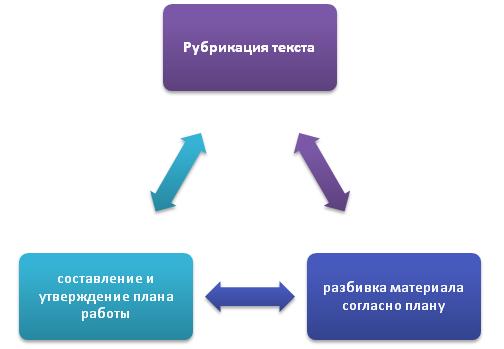 Составление плана и разбивка материала