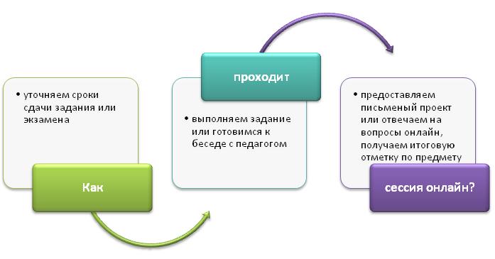 Процесс проведения онлайн-сессии