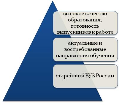 Старейший ВУЗ России