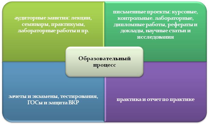 Образовательный процесс в РГУ им.С.А. Есенина