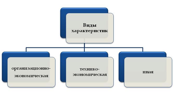 Виды характеристик