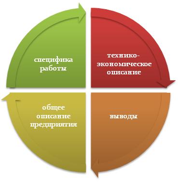 Особенности написания характеристики предприятия