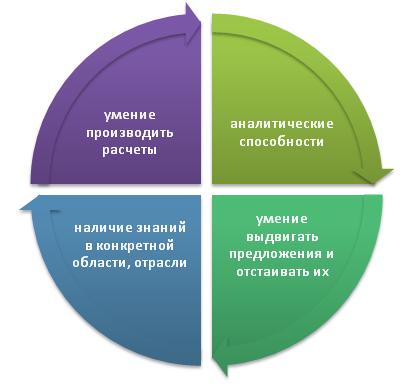 Суть расчетно-графических материалов