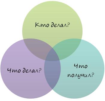 На какие вопросы должен ответить отчет о лабораторной работе