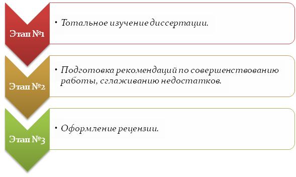 Этапы подготовки к написанию рецензии