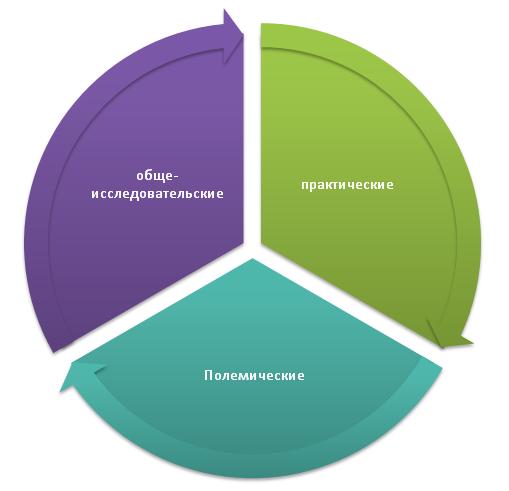 Классификация по цели исследования