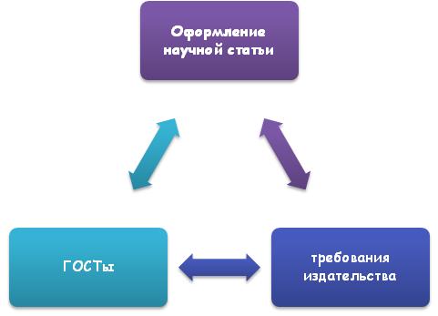 Правила оформления научной статьи