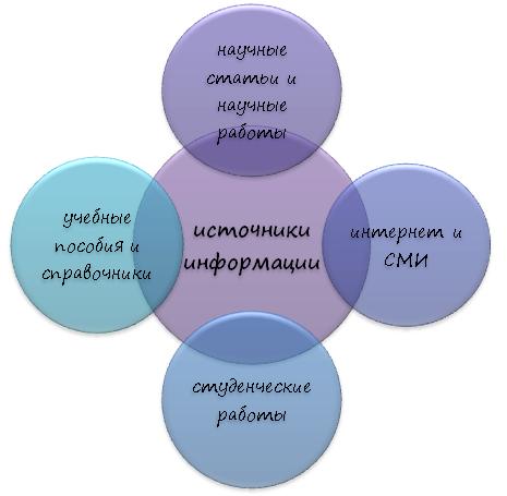 Основные источники информации при написании научного труда