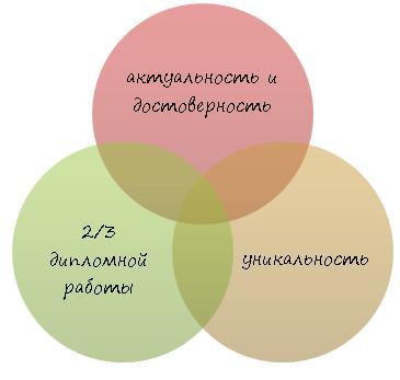 Преддипломная курсовая работа + научные статьи + отчет по преддипломной практике