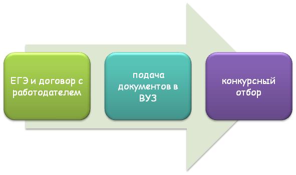 Этапы поступления в ВУЗ по целевому направлению