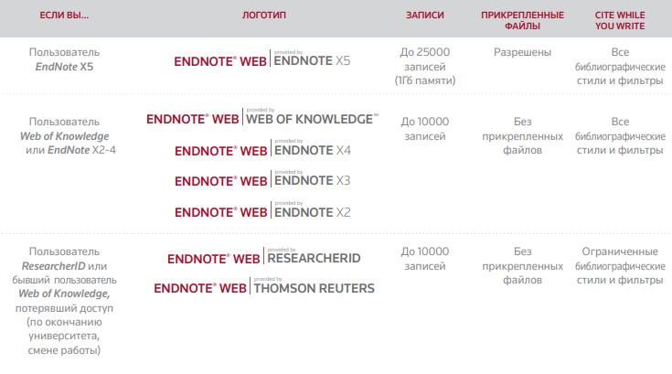 Как работать с EndNote?