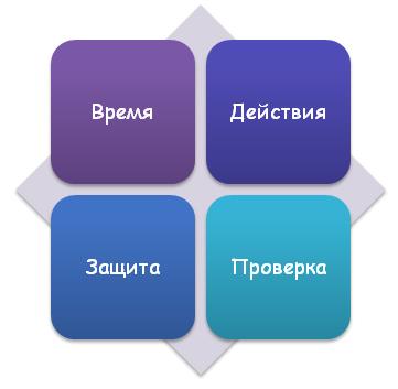 Факторы на которые студент должен обращать внимание