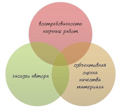 Показатели качества научной работы