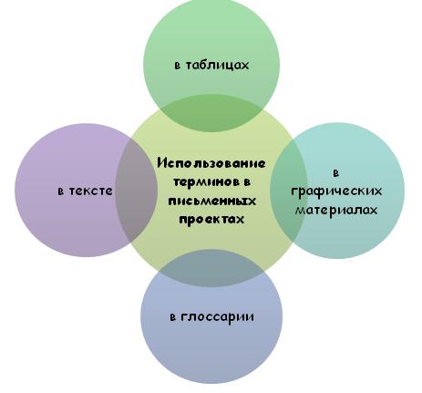 Использование терминов в письменных работах