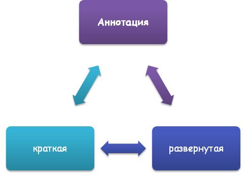 Виды аннотации