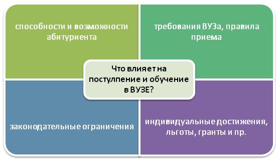 Факторы, влияющие на получение образования