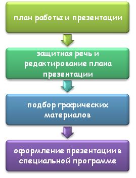 Этапы создания презентации
