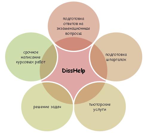 Услуги специалистов DissHelp