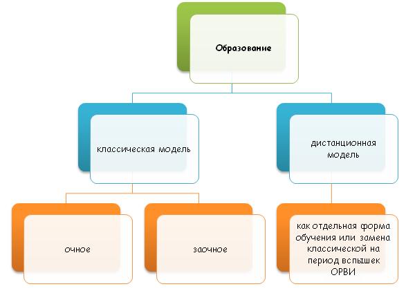 Классическая и дистанционная модель образования