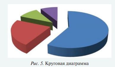 Как выглядит диаграмма?