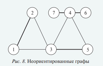 Схематическое отображение информации