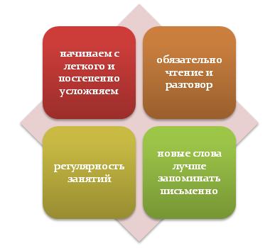 Специфика изучения иностранного языка